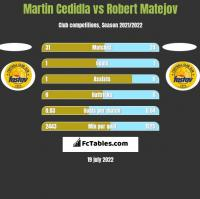 Martin Cedidla vs Robert Matejov h2h player stats