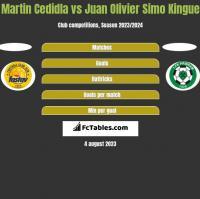 Martin Cedidla vs Juan Olivier Simo Kingue h2h player stats