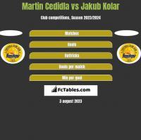 Martin Cedidla vs Jakub Kolar h2h player stats