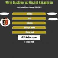 Wiris Gustavo vs Birsent Karageren h2h player stats