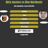 Wiris Gustavo vs Dino Martinovic h2h player stats