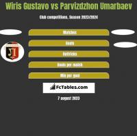 Wiris Gustavo vs Parvizdzhon Umarbaev h2h player stats