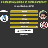 Alessandro Mallamo vs Andrea Schenetti h2h player stats