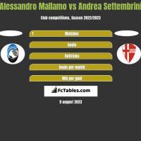 Alessandro Mallamo vs Andrea Settembrini h2h player stats