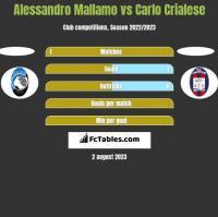 Alessandro Mallamo vs Carlo Crialese h2h player stats