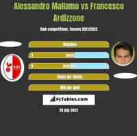 Alessandro Mallamo vs Francesco Ardizzone h2h player stats