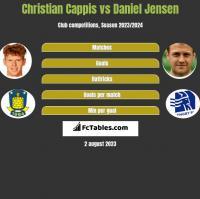 Christian Cappis vs Daniel Jensen h2h player stats