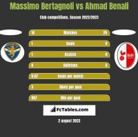 Massimo Bertagnoli vs Ahmad Benali h2h player stats