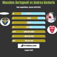 Massimo Bertagnoli vs Andrea Barberis h2h player stats