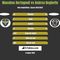 Massimo Bertagnoli vs Andrea Beghetto h2h player stats