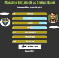 Massimo Bertagnoli vs Andrea Nalini h2h player stats