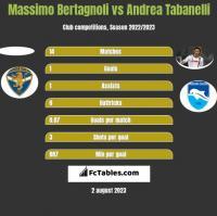 Massimo Bertagnoli vs Andrea Tabanelli h2h player stats