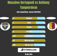 Massimo Bertagnoli vs Anthony Taugourdeau h2h player stats