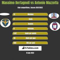 Massimo Bertagnoli vs Antonio Mazzotta h2h player stats