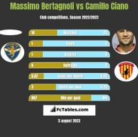 Massimo Bertagnoli vs Camillo Ciano h2h player stats