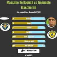 Massimo Bertagnoli vs Emanuele Giaccherini h2h player stats