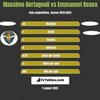 Massimo Bertagnoli vs Emmanuel Besea h2h player stats