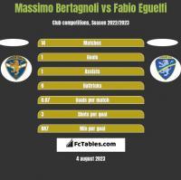 Massimo Bertagnoli vs Fabio Eguelfi h2h player stats