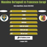 Massimo Bertagnoli vs Francesco Corapi h2h player stats