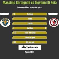 Massimo Bertagnoli vs Giovanni Di Noia h2h player stats