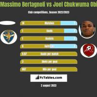 Massimo Bertagnoli vs Joel Chukwuma Obi h2h player stats