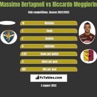 Massimo Bertagnoli vs Riccardo Meggiorini h2h player stats