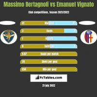 Massimo Bertagnoli vs Emanuel Vignato h2h player stats