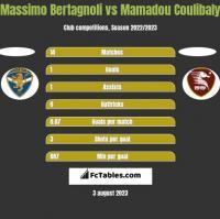 Massimo Bertagnoli vs Mamadou Coulibaly h2h player stats