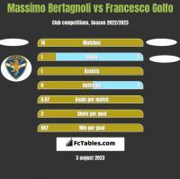Massimo Bertagnoli vs Francesco Golfo h2h player stats