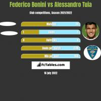 Federico Bonini vs Alessandro Tuia h2h player stats