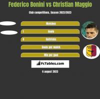 Federico Bonini vs Christian Maggio h2h player stats