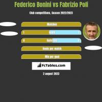 Federico Bonini vs Fabrizio Poli h2h player stats