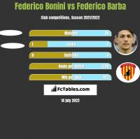 Federico Bonini vs Federico Barba h2h player stats