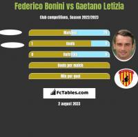 Federico Bonini vs Gaetano Letizia h2h player stats
