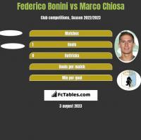 Federico Bonini vs Marco Chiosa h2h player stats