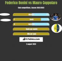Federico Bonini vs Mauro Coppolaro h2h player stats
