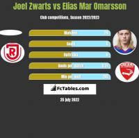 Joel Zwarts vs Elias Mar Omarsson h2h player stats