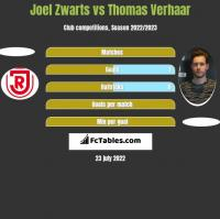 Joel Zwarts vs Thomas Verhaar h2h player stats