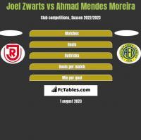 Joel Zwarts vs Ahmad Mendes Moreira h2h player stats