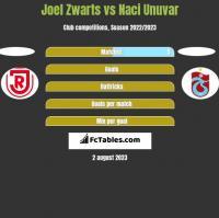 Joel Zwarts vs Naci Unuvar h2h player stats