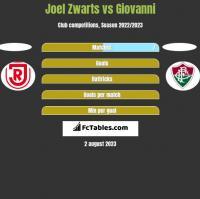 Joel Zwarts vs Giovanni h2h player stats