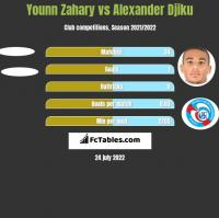 Younn Zahary vs Alexander Djiku h2h player stats