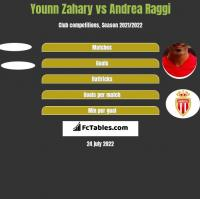 Younn Zahary vs Andrea Raggi h2h player stats