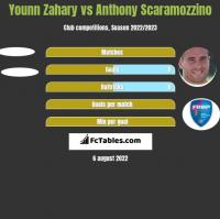 Younn Zahary vs Anthony Scaramozzino h2h player stats