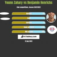 Younn Zahary vs Benjamin Henrichs h2h player stats