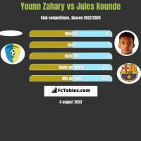Younn Zahary vs Jules Kounde h2h player stats