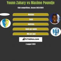 Younn Zahary vs Maxime Poundje h2h player stats