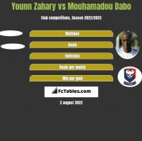 Younn Zahary vs Mouhamadou Dabo h2h player stats