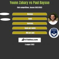 Younn Zahary vs Paul Baysse h2h player stats