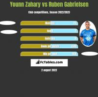 Younn Zahary vs Ruben Gabrielsen h2h player stats
